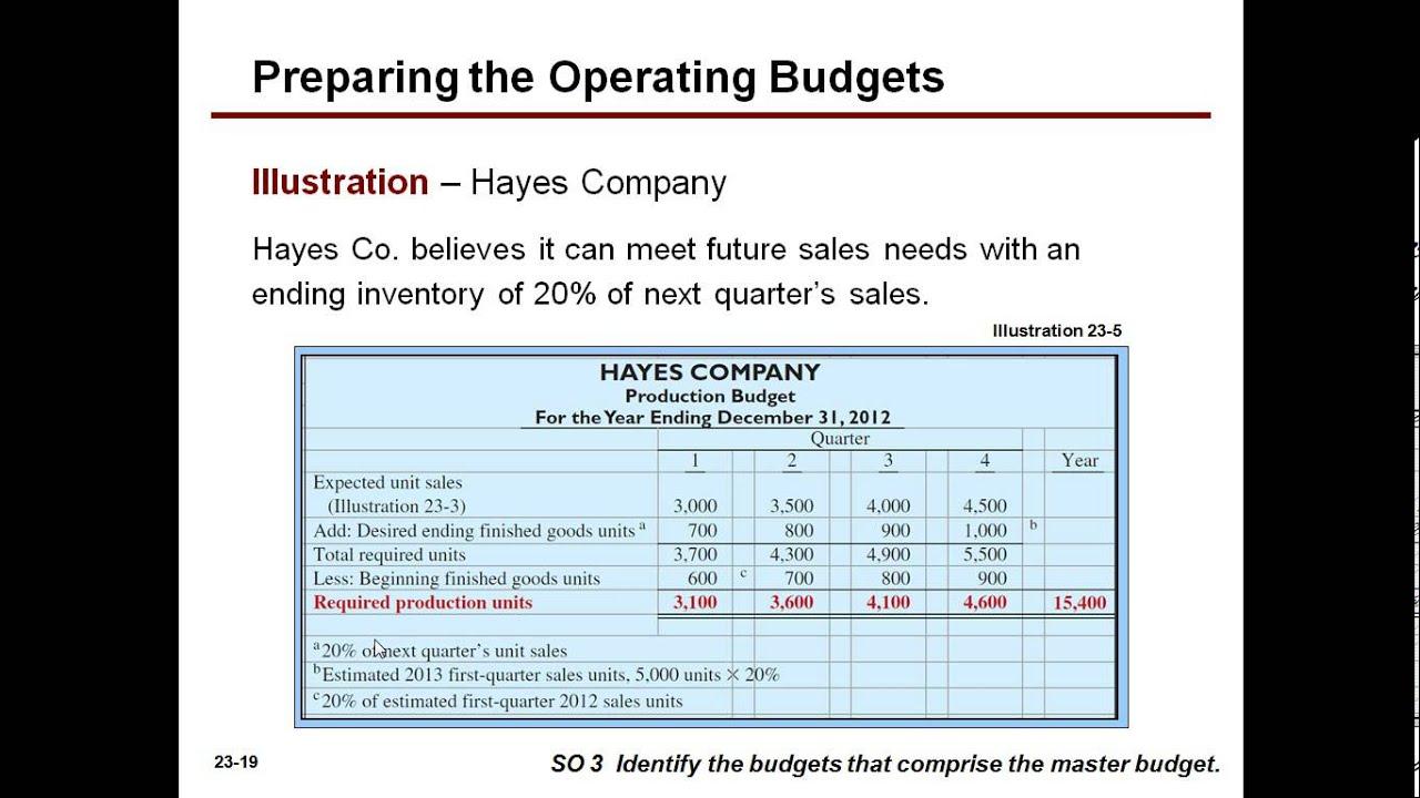 ending unit sales reporting - HD1024×768