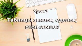Урок 7. Таблицы заявок , сделок, стоп заявок. Настройка терминала QUIK 7. Торговля акциями
