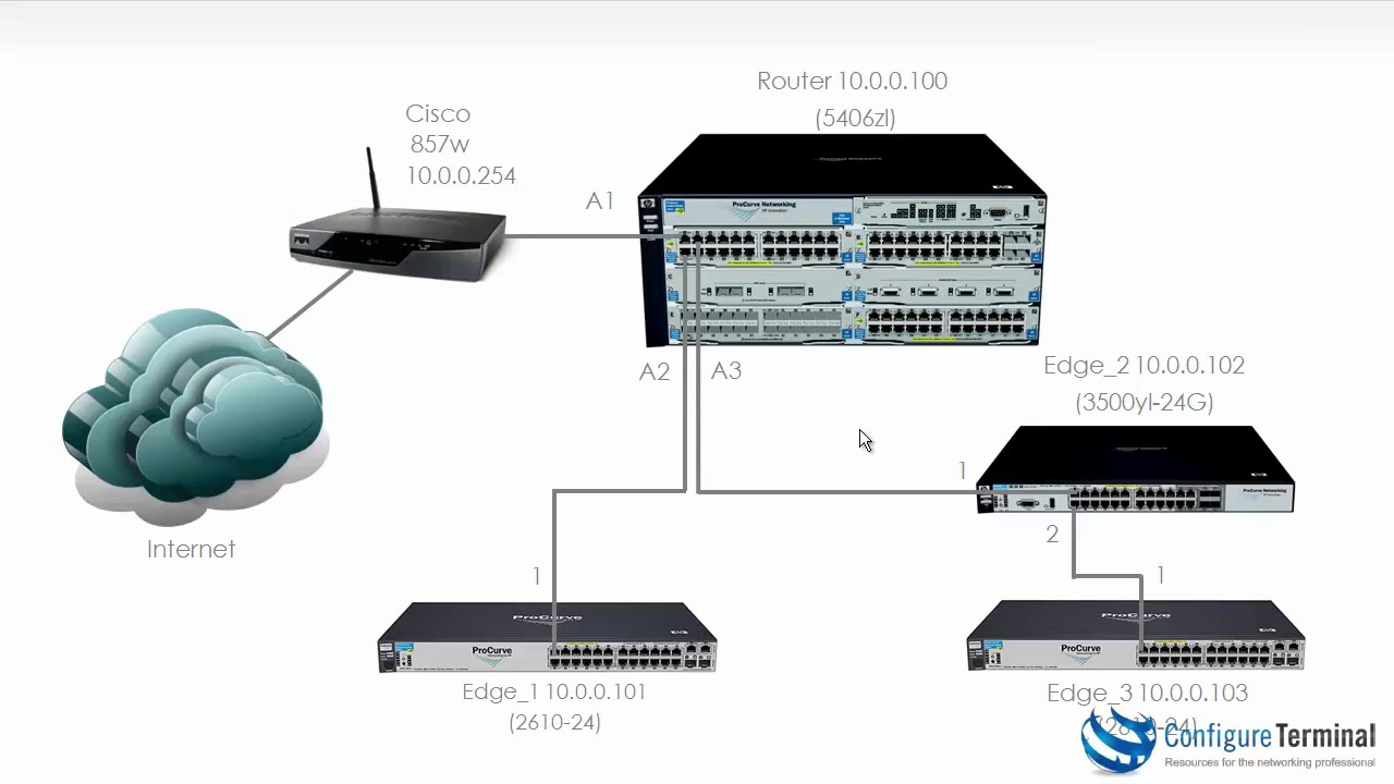 Aruba HPE Networking (Part 4): ProCurve / ProVision / Aruba switch setup  Part 4
