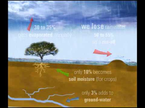 KFP Rainwater Harvesting System  How it works  YouTube