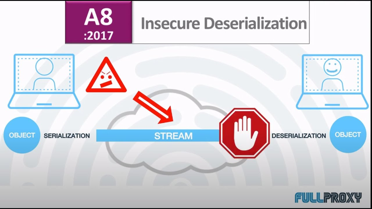 F5 WAF vs OWASP #8 Insecure Deserialization - YouTube