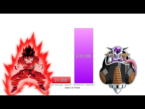 Goku Vs Frieza Power Levels - Dragon Ball Z/Super
