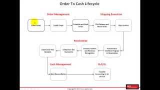 R12i Order Management Fundamentals - Introduction