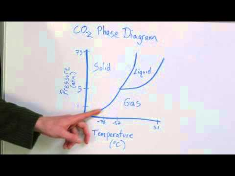 At What Temperature Does CO2 Freeze?
