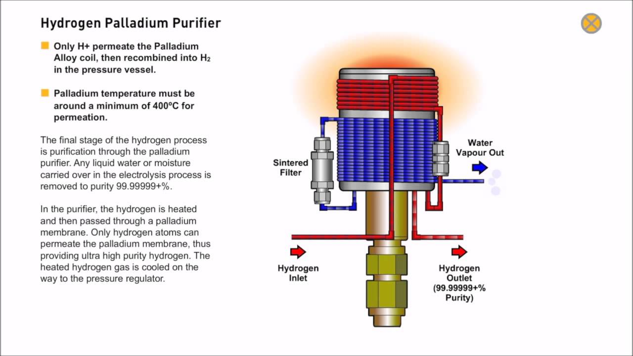 Hydrogen palladium purifier parker balston h2pempd hydrogen hydrogen palladium purifier parker balston h2pempd hydrogen generator animation ccuart Image collections