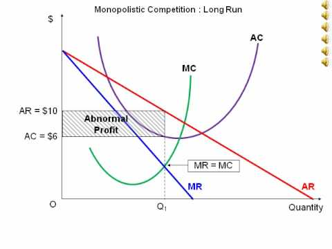 Animated diagram showing a firm in a monopolistically competitive industry over the long run