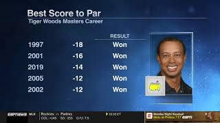 Stephen A. Smith reacts to Tiger Woods wins 2019 Masters