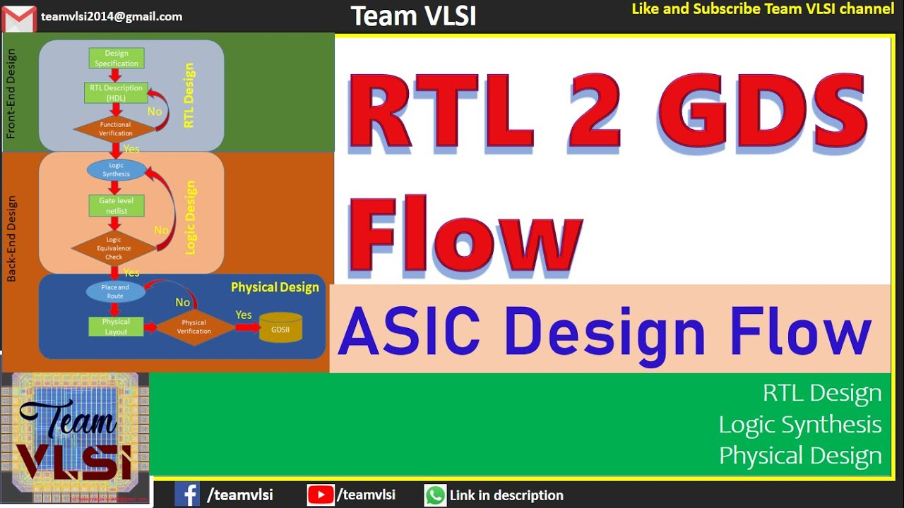 S-1 | Overview of RTL to GDSII flow | RTL-to-GDSII flow | | Basic terms in  the flow | EDA tools