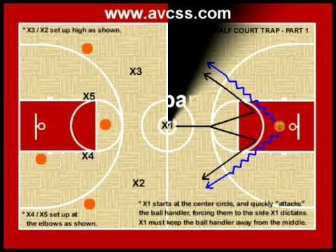 Basketball Press Defense - Half Court Trap (Basic)