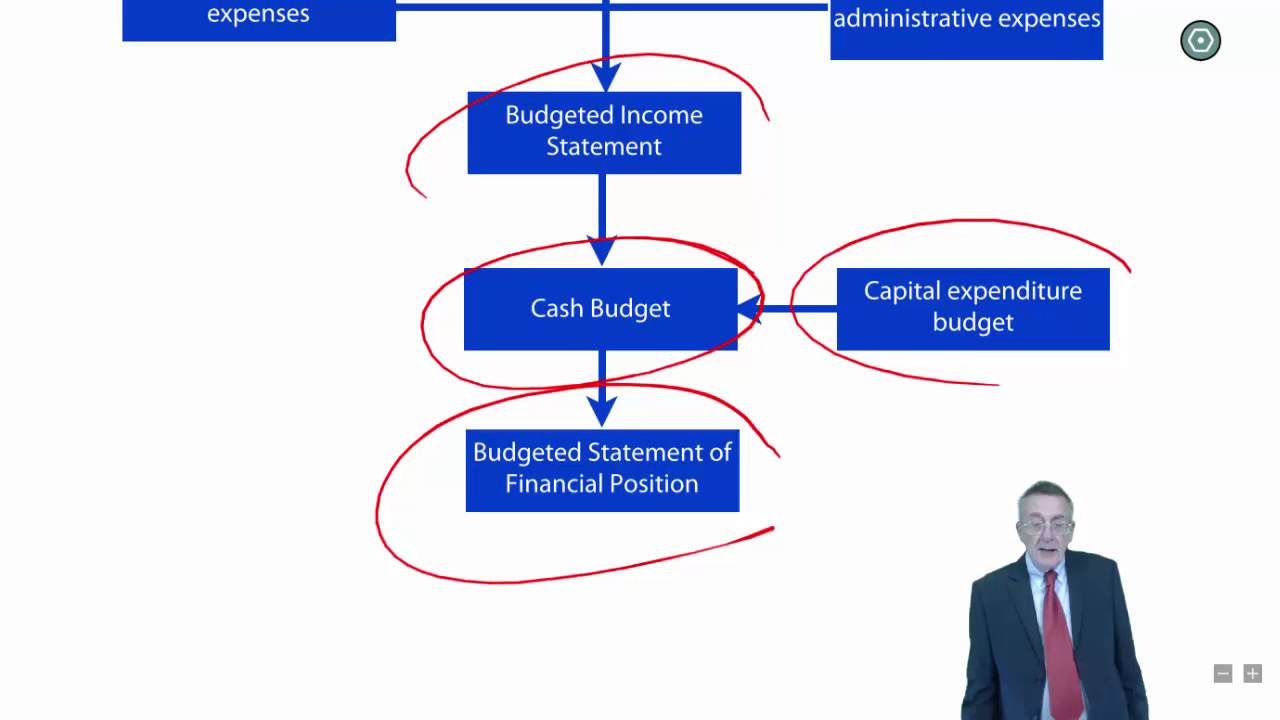 cima p2 budgetary control and performance management youtube