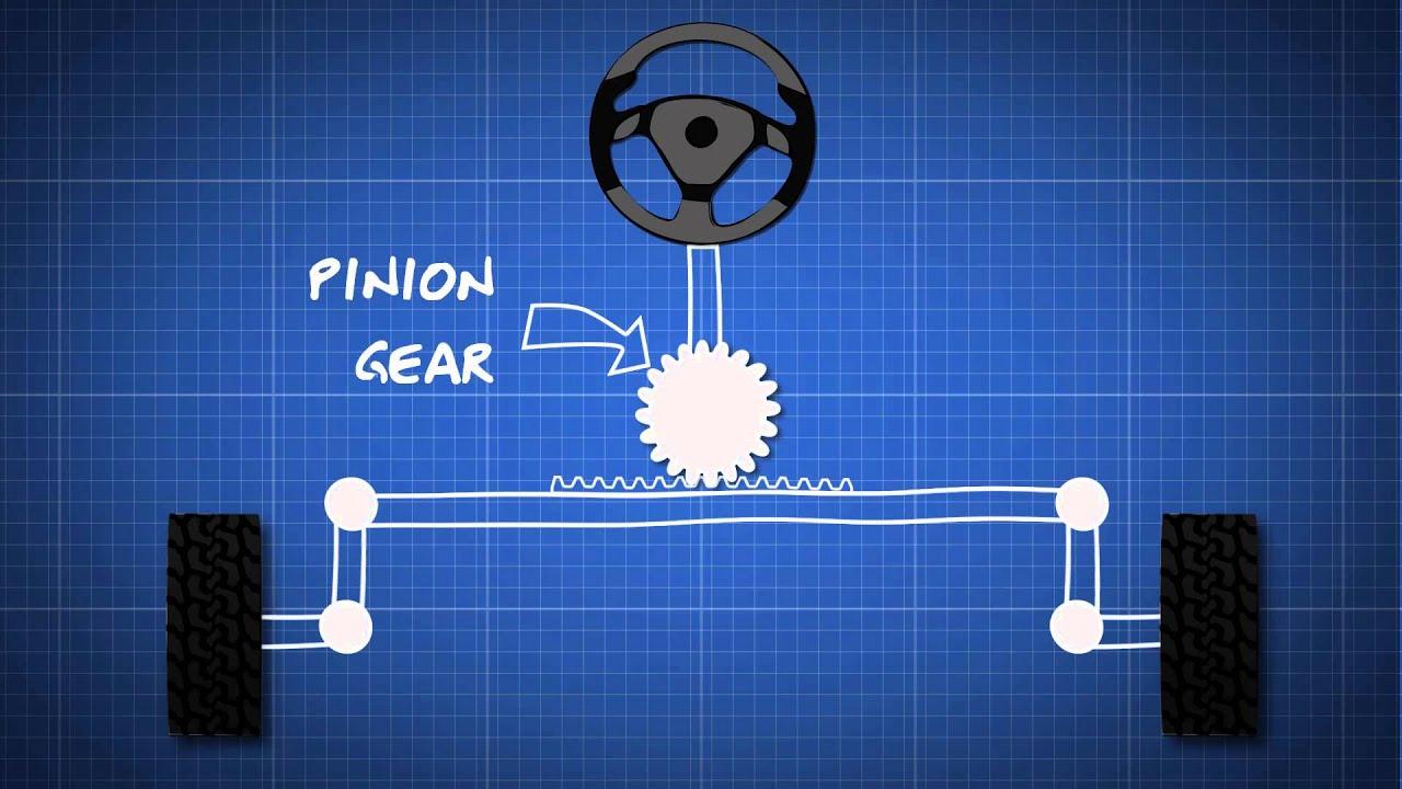 How Car Steering Works Dummies Guide