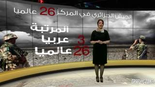 Video Wall الجيش الجزائري في المركز 26 عالميا