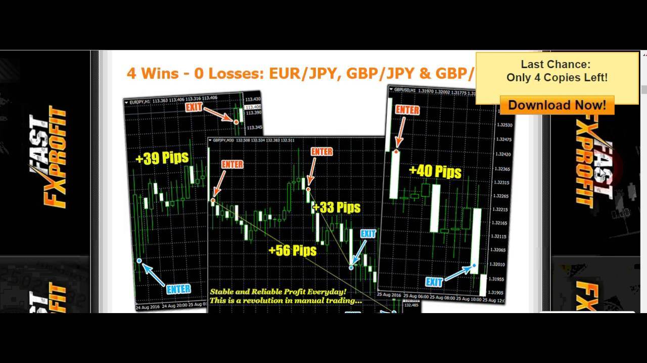 Forex how fast