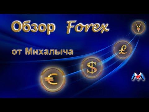 Обзор Форекс 2019 12 10 DXY Индекс доллара