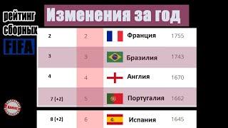 Рейтинг ФИФА за год У сборной России и Украины без перемен