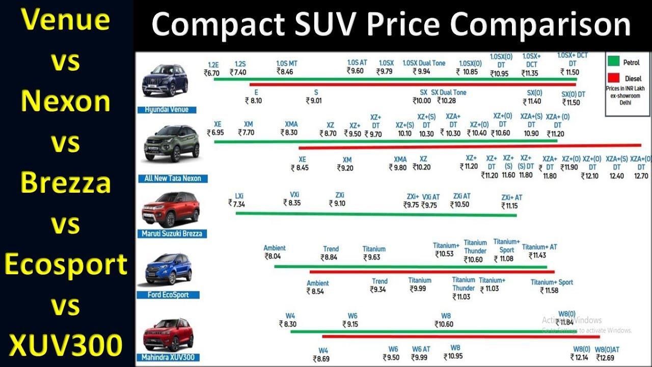 Nexon XUV300 Ecosport Venue Brezza Price Comparison