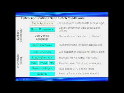 Java Batch for Cost-Optimized Business Efficiency