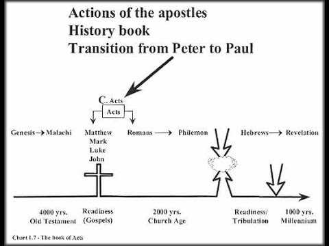 LAST PIECE OF THE PUZZLE; BOOK OF ACTS STUDY; CONCLUSION.