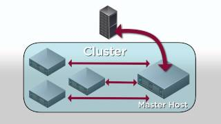 vSphere High Availability (HA) Clusters