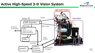 Active High-Speed 3-D Vision System