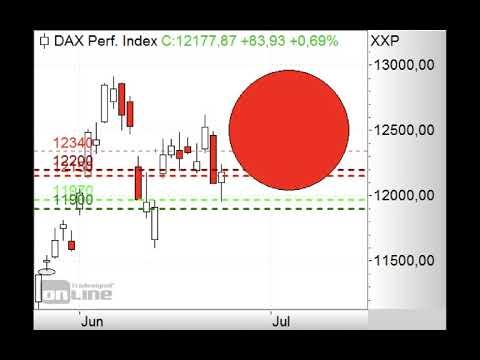 DAX - Unteres Gap geschlossen - ING MARKETS Morning Call 26.06.2020