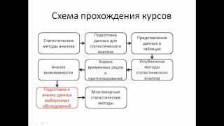 видео курсы ibm
