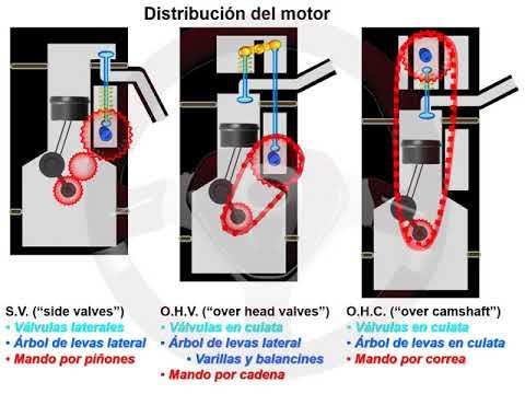 La distribución del motor (1/4)