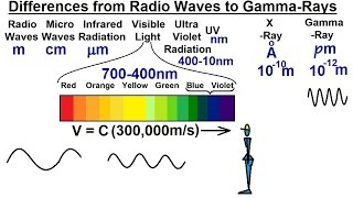 Astronomy - Ch. 5: Light & E&M Radiation (2 of 30) Differences in Radiation