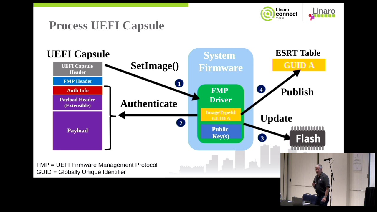 YVR18-508: System Firmware and Device Firmware Updates using UEFI Capsules
