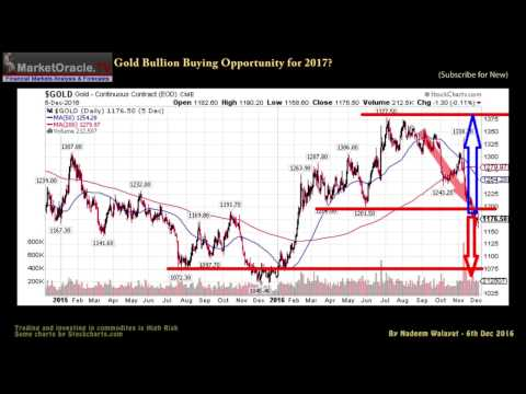 Gold Bullion Price Buying Opportunity for 2017?