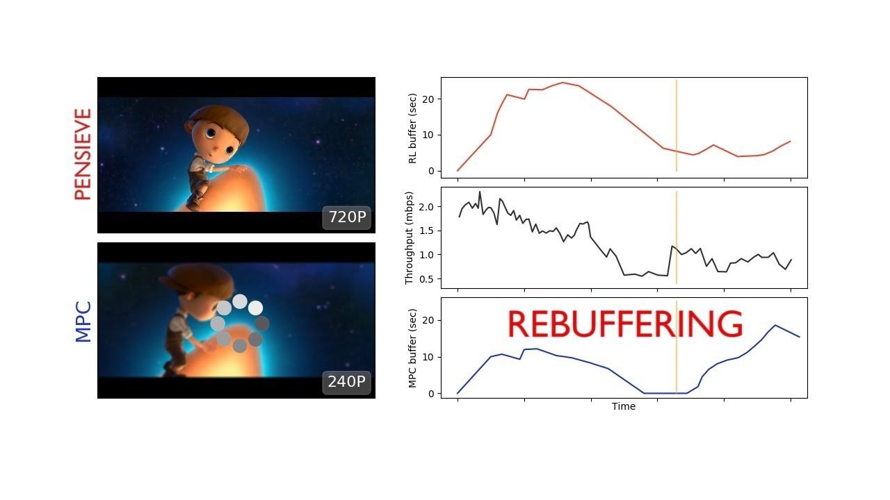 Slik skal forskerne redusere den irriterende bufringen når du spiller av videoer