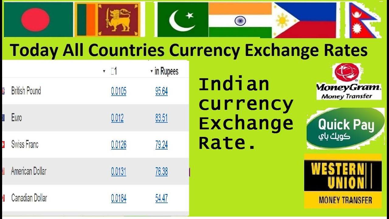 Today Dollar Rate In India