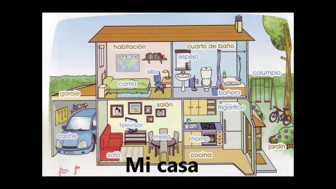 Las partes de la casa The parts of the house Spanish