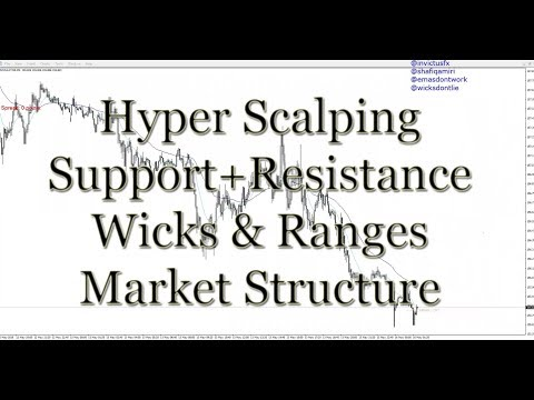Hyper Scalping on Wicks and Ranges + Market Structure #12