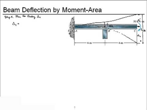 Chapter 8-Deflection by Moment Area (SI Units)