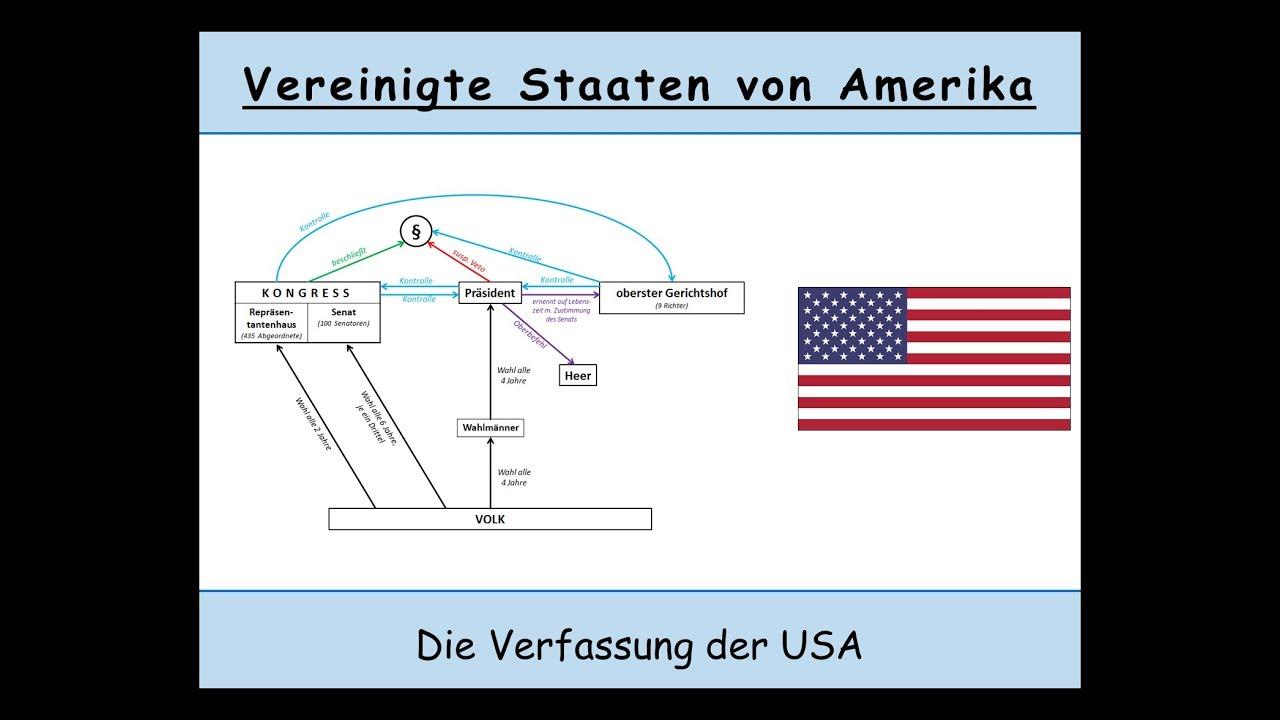 Die Verfassung Der Usa Erkl U00e4rt  Kongress