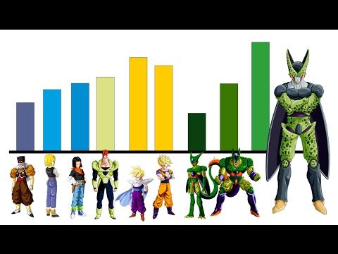 Todos Los Niveles De Poder De La Saga De Cell(Resumen De La Saga) - Dragon Ball Super / Z