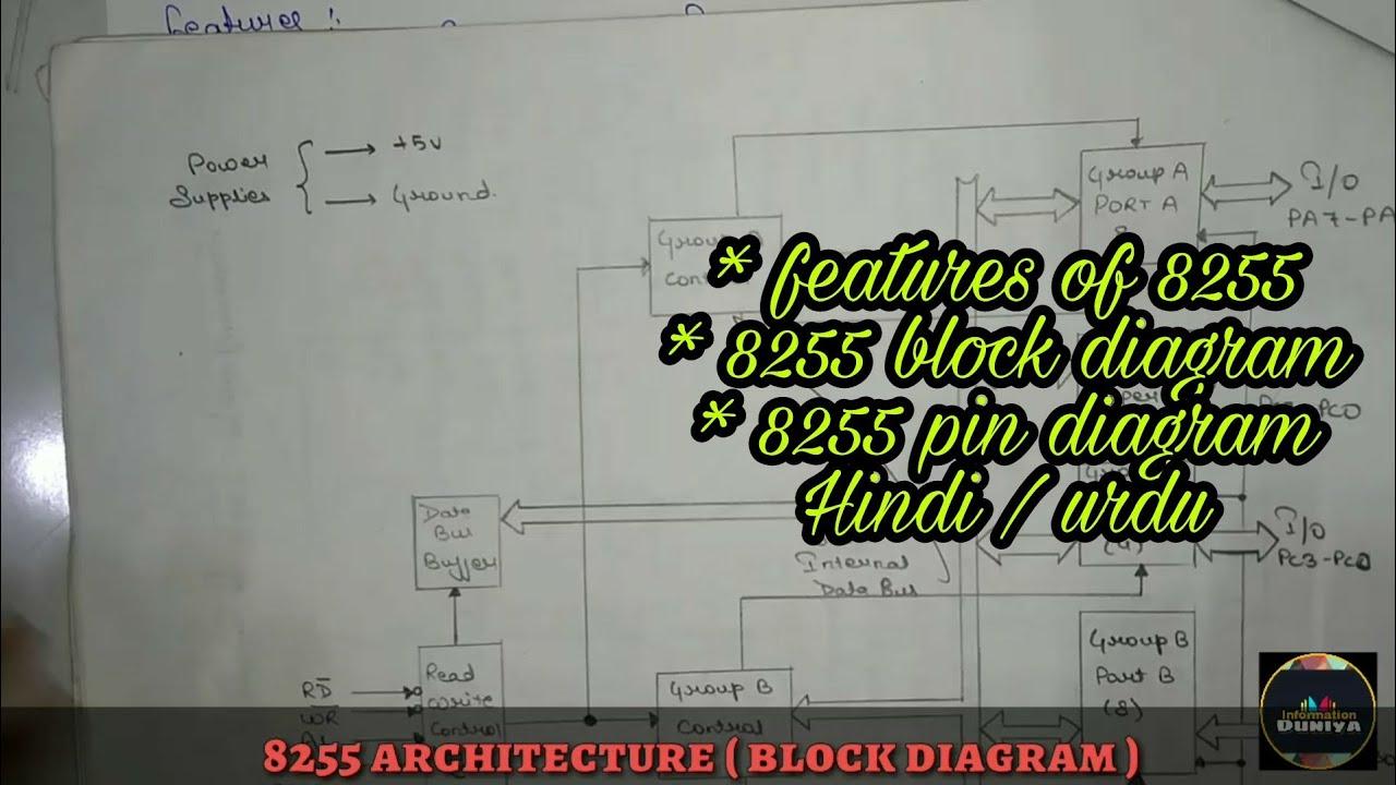8255 programmable peripheral interface microprocessor by informationduniya [ 1280 x 720 Pixel ]