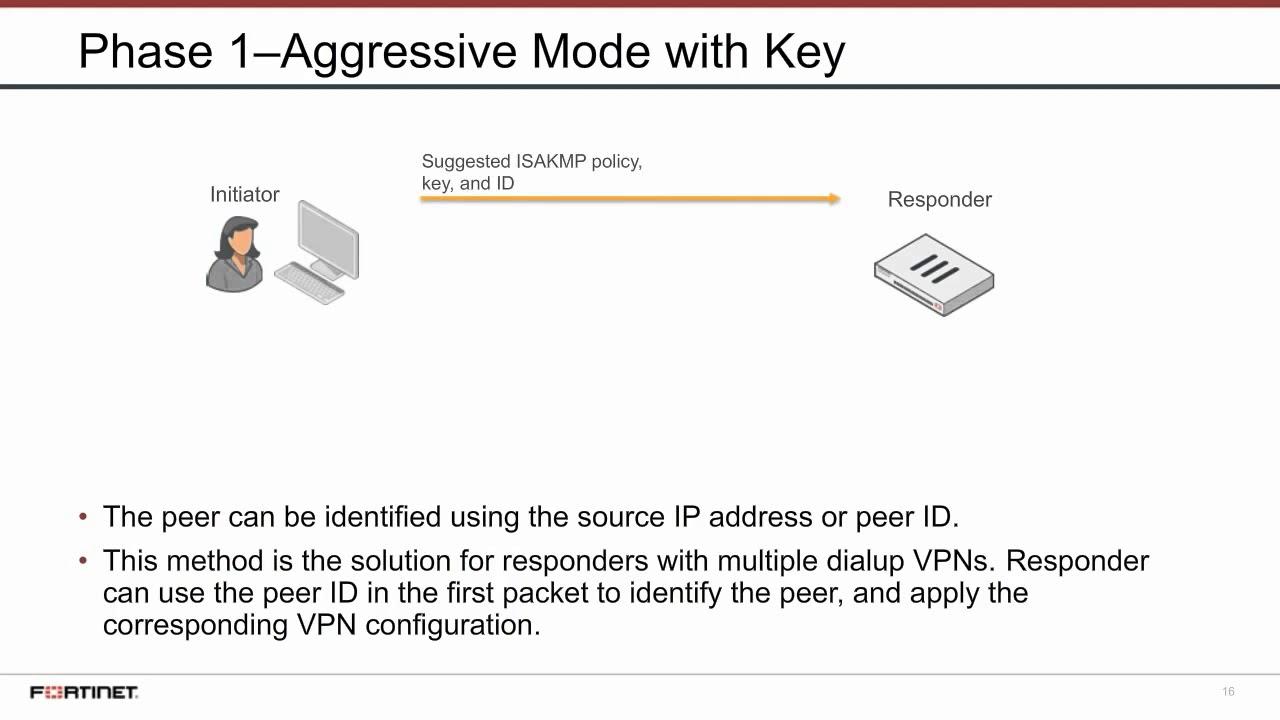 12 - Dialup IPsec VPN