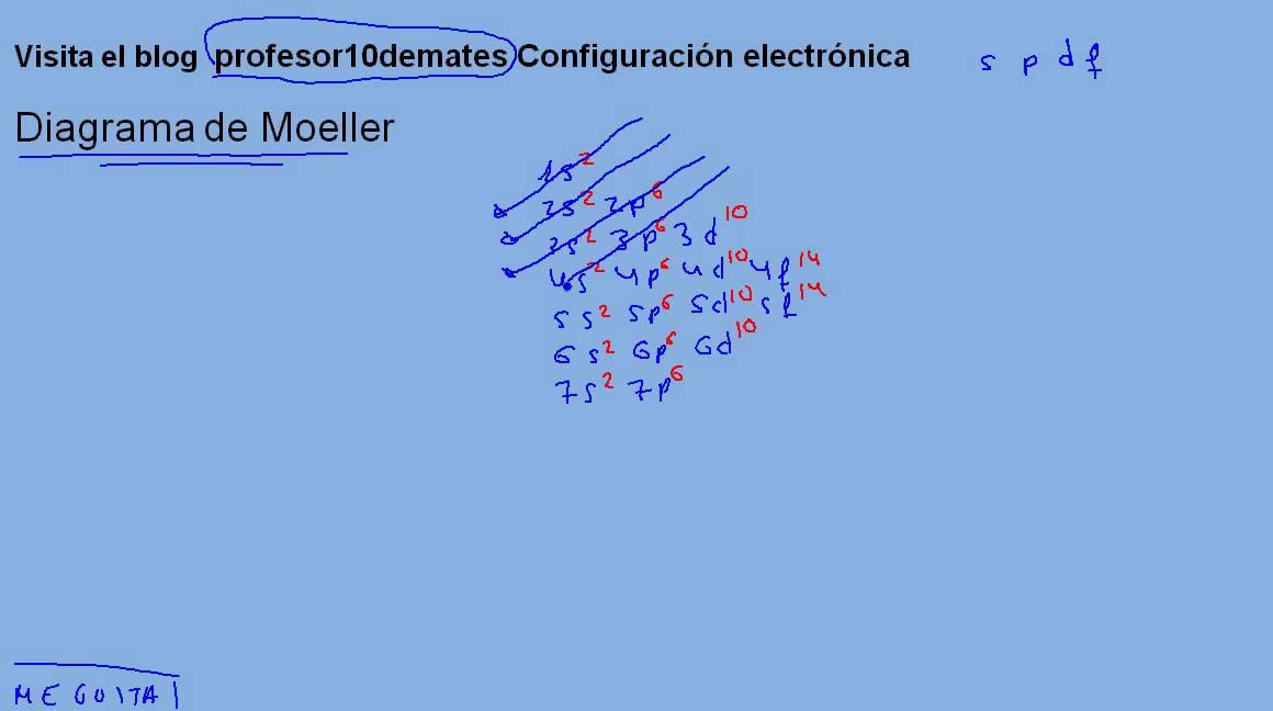 Configuracin electrnica trucos 01 diagrama de moeller youtube configuracin electrnica trucos 01 diagrama de moeller urtaz Gallery