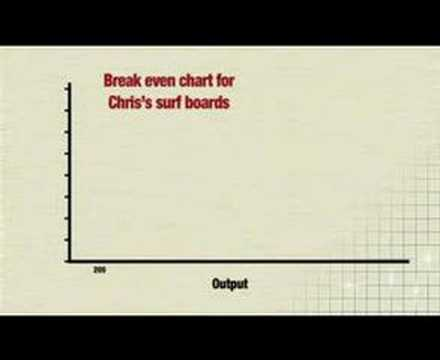 breakeven analysis charts youtube
