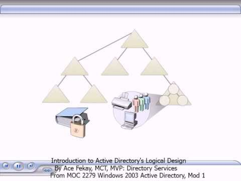 pos 421 active directory design Within the active directory database, each user account possesses a logon name, a pre-windows 2000 user logon name (this is the equivalent to the nt 40 security account manager, or sam, account name), and a upn suffix the upn suffix refers to the portion of the username to the right of the @ character.