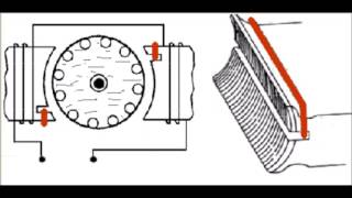 Arranque Del Motor Universal Espira De Sombra Unidad IV