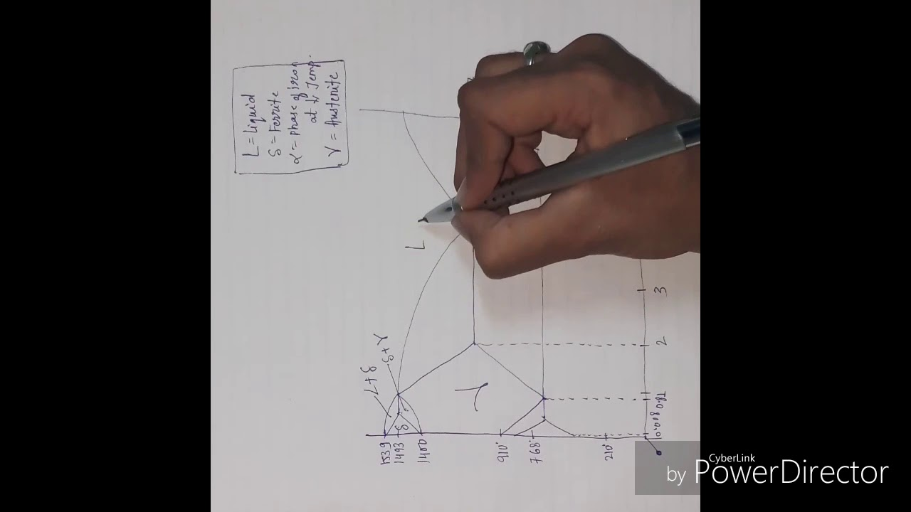 How To Make Iron Carbon Equilibrium Diagram Easily In Just