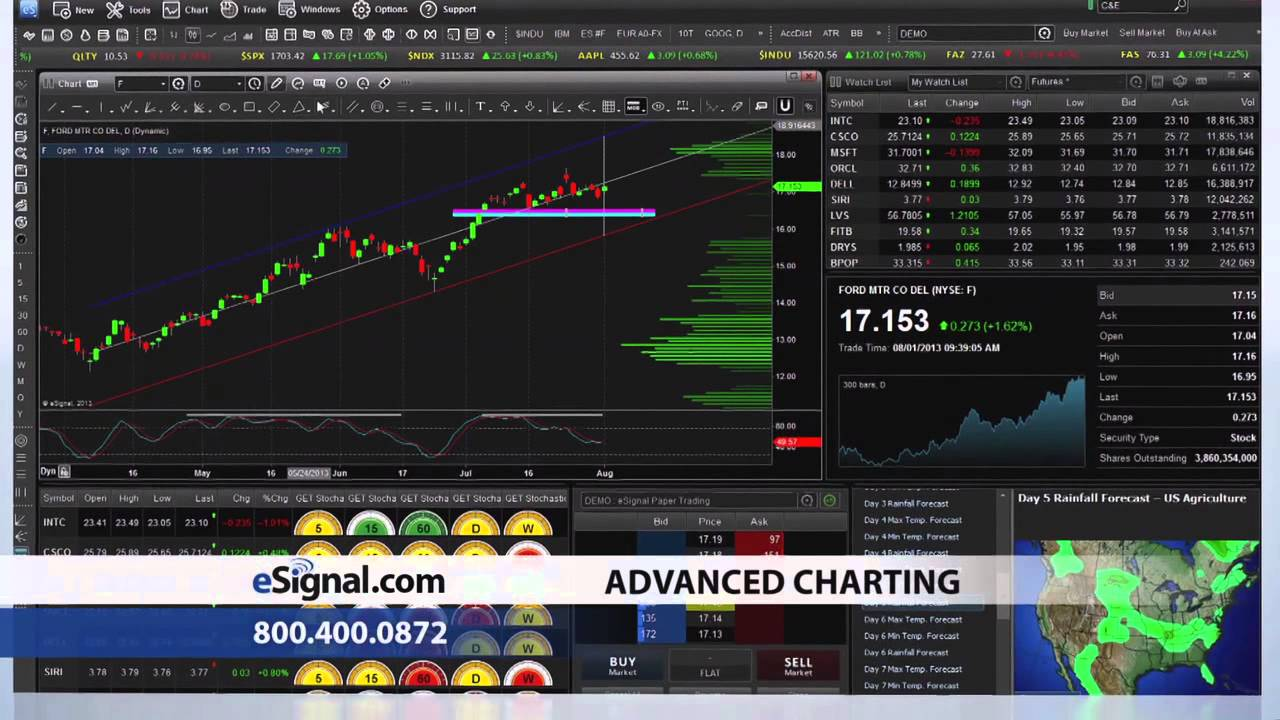 Best Stock Trading Software of 2019