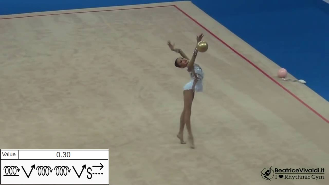 Rhythmic Gymnastics Symbols Sheet Analysis Sumire Kita Jpn Ball 2016