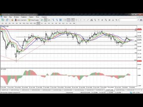 Краткосрочный волновой анализ валютных пар и золота от 02.02.2015
