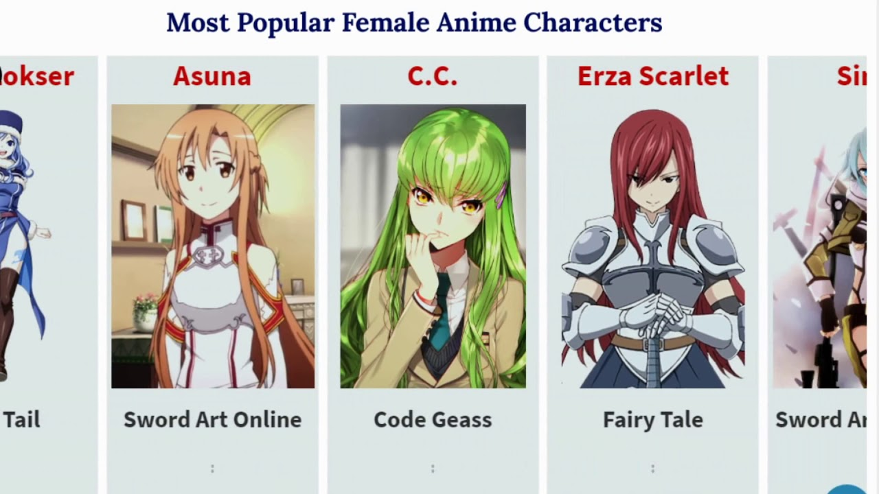 most popular female anime character