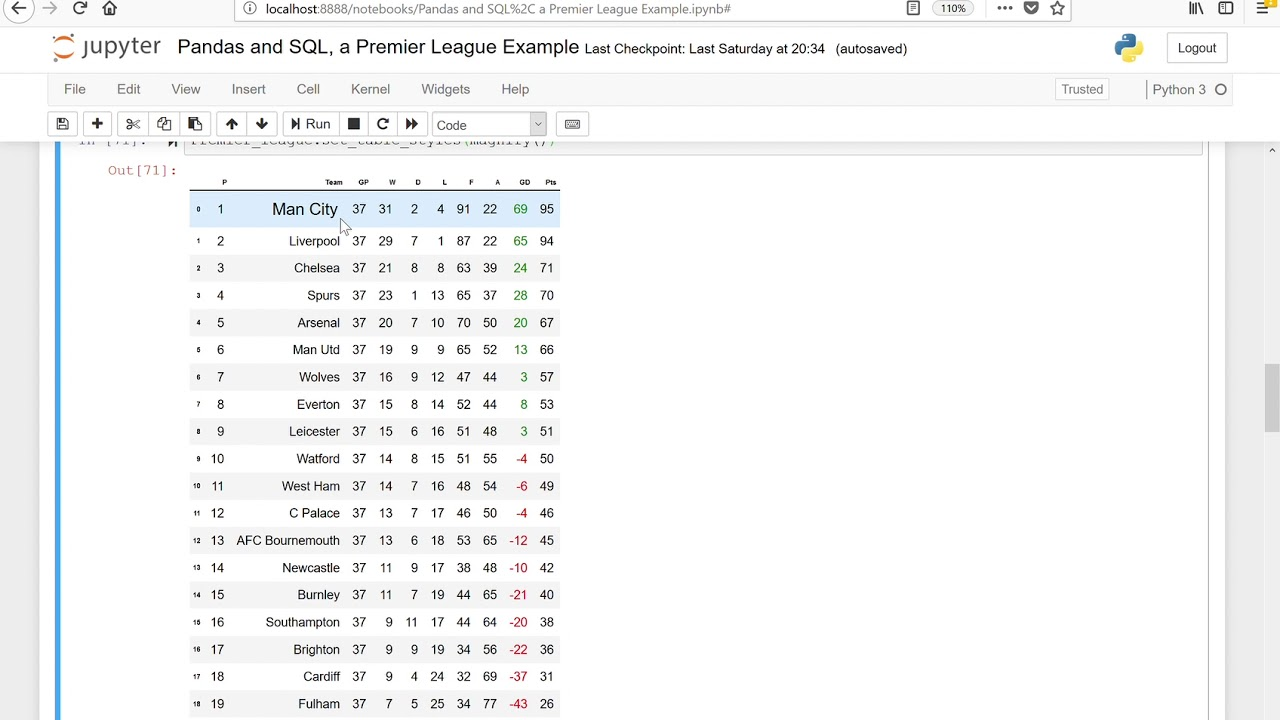 Pandas and SQL together, a Premier League and Player