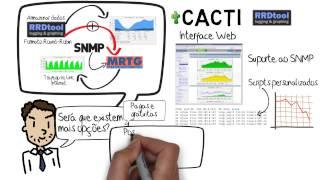 Introdução ao Gerenciamento de Redes - parte 5 - Ferramentas de Monitoramento